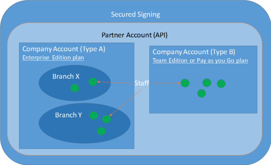 Secured Signing account system